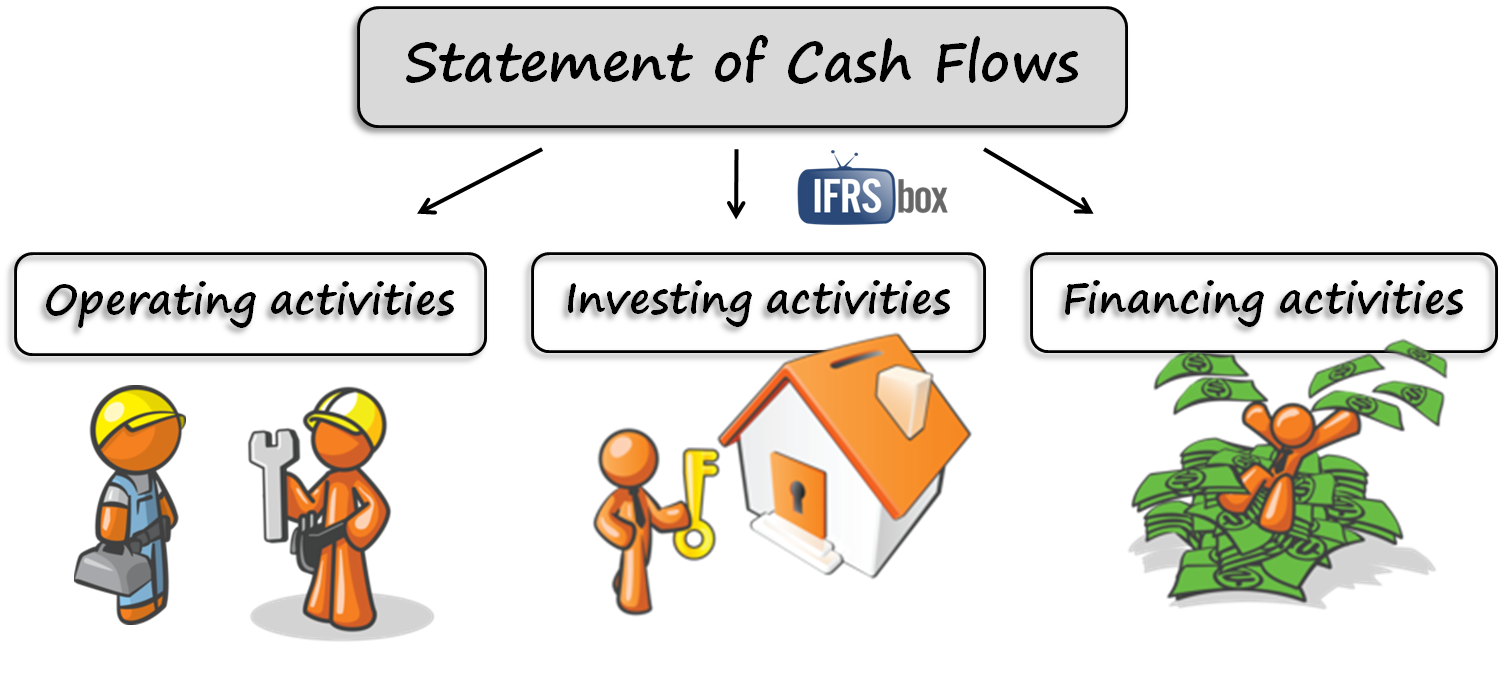Solutions Are We Preparation of Cash Flow Statement